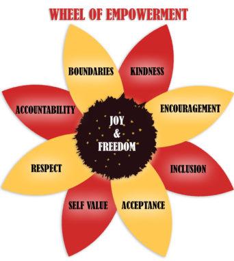 Joyful Online Empowerment Event Sunday, June 28th 12:00 noon